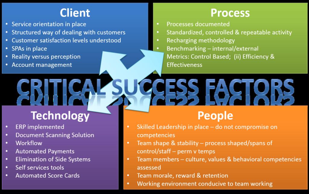 4 Critical Success Factors