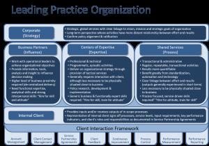 Leading Practice Organization