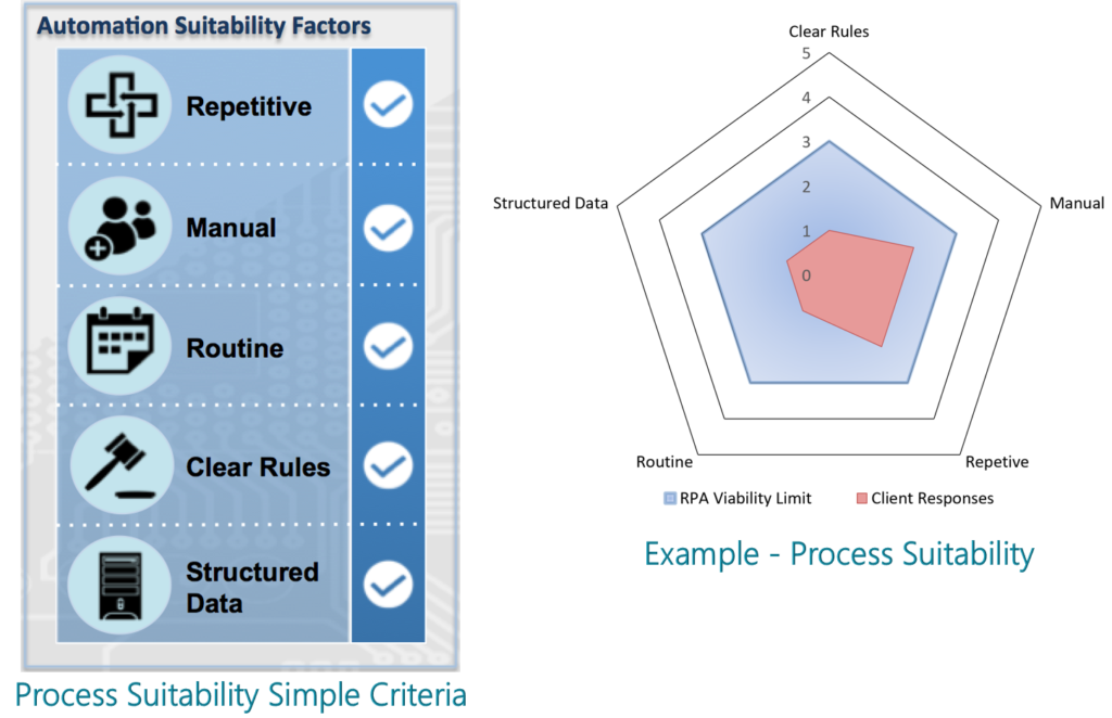 Chazey Partners - Robotic Process Automation Assessment