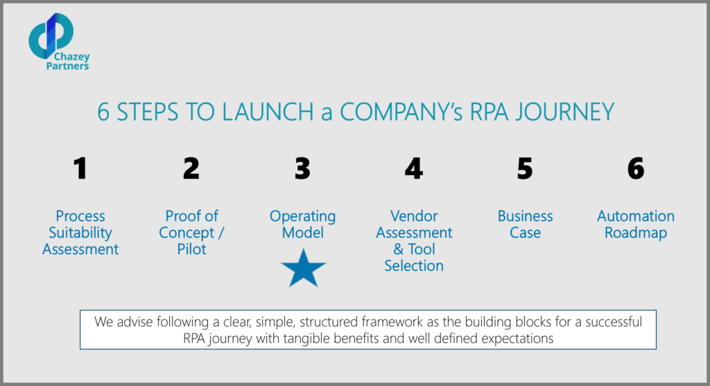 RPA end-to-end framework