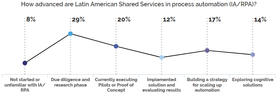 How advanced are Latin America Shared Services in process automation?