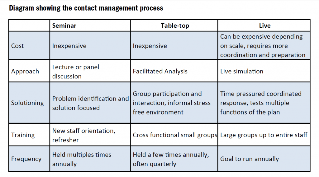 Contact Management Process