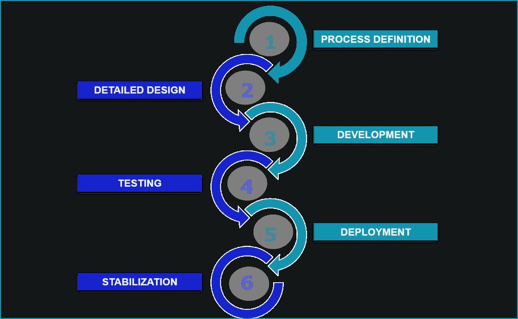 6 STEPS BOTS DEVELOPMENT