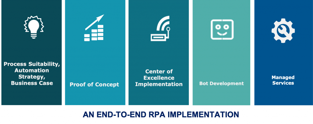 Chazey Partners RPA End-to-End FIve Pillars