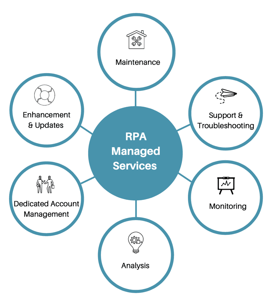 RPA Managed Services Framework